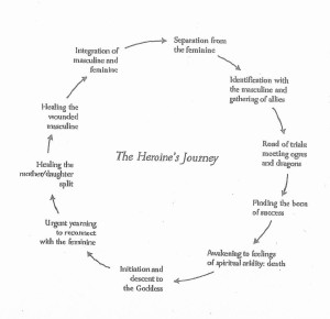 Heroine Journey Arc by Maureen Murdock