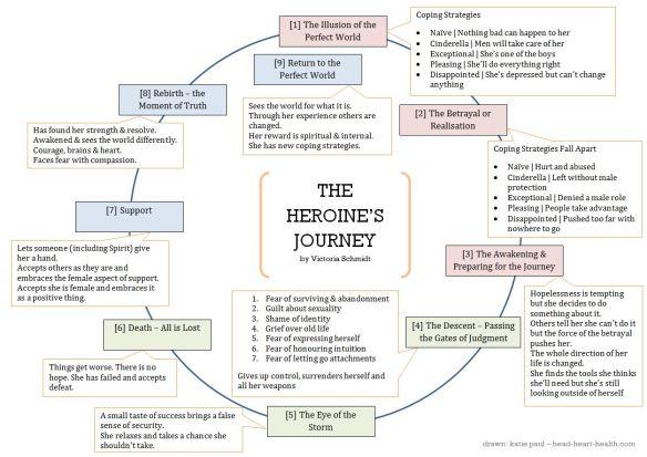 Heroine Journey Arc de Victoria Schmidt