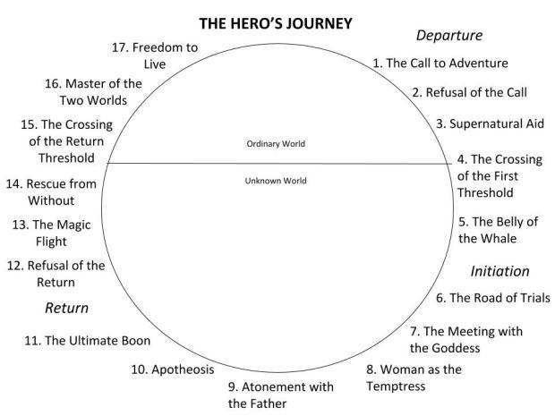 Campbell's Hero's Journey Arc by Savannah Jackson