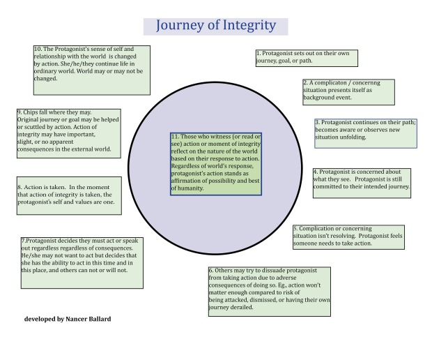 Integrity Journey by Nancer Ballard